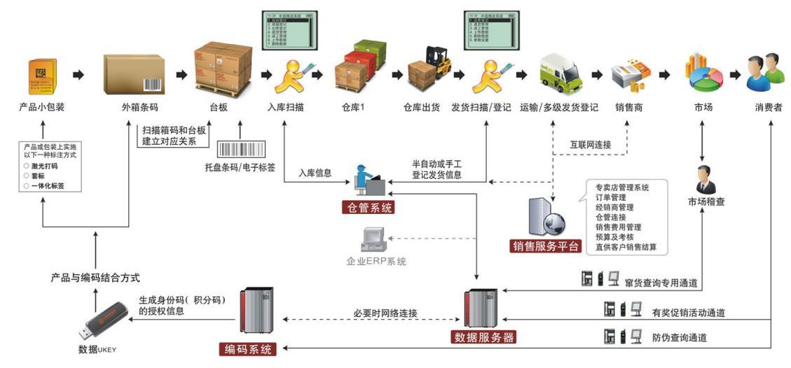 仓库管理流程-仓库管理流程
